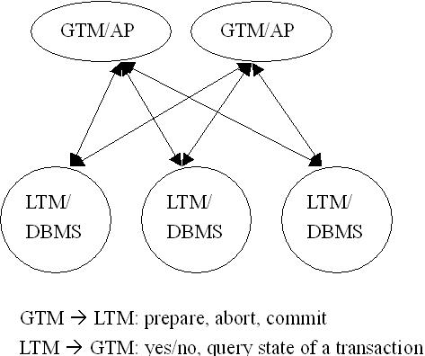 Global Transaction Manager Framework